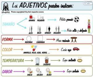 Rompicapo di Aggettivi (spagnolo)