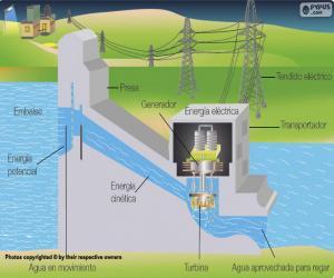 Rompicapo di Funzionamento di una centrale idroelettrica (spagnolo)
