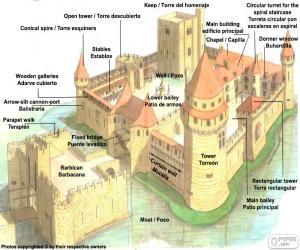 Rompicapo di Parti del castello medievale