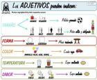 Aggettivi (spagnolo)